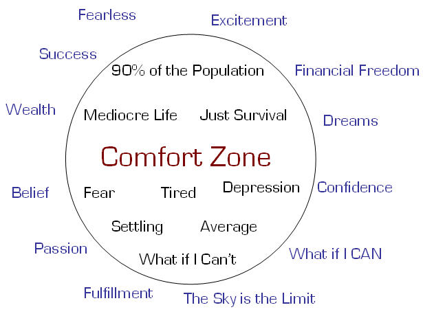 Essay experience moved out of comfort zone examples